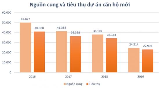 114 dự án nhà ở được phê duyệt 1/500 trong năn 2020